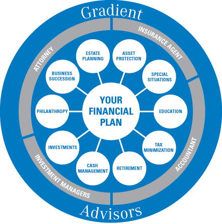 Your Financial Plan Chart - Gradient Capital